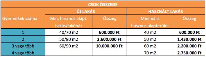 csok_osszefoglalo